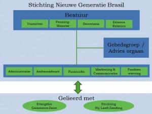 Organisatie NG Brasil